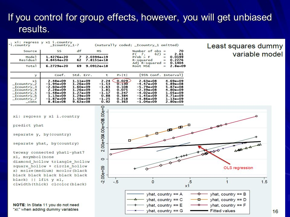 If you control for group effects, however, you will get unbiased results.