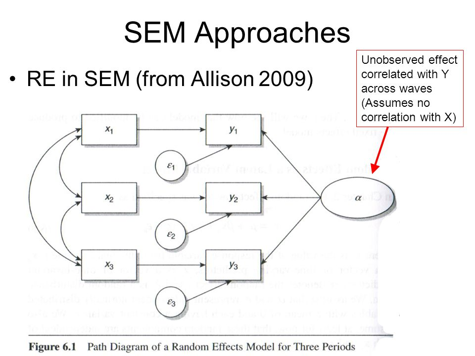 SEM Approaches RE in SEM (from Allison 2009)