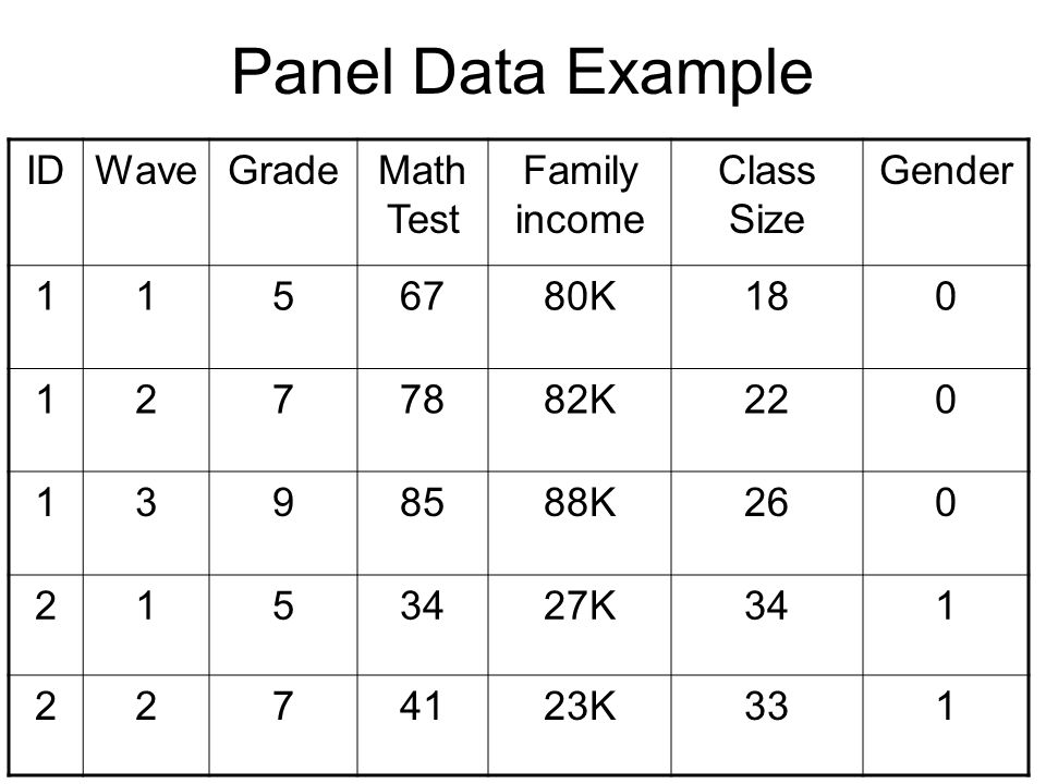 Panel Data Example ID Wave Grade Math Test Family income Class Size