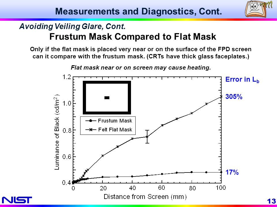 Frustum Mask Compared to Flat Mask