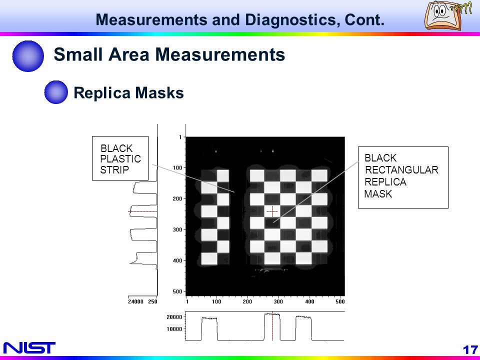 Small Area Measurements