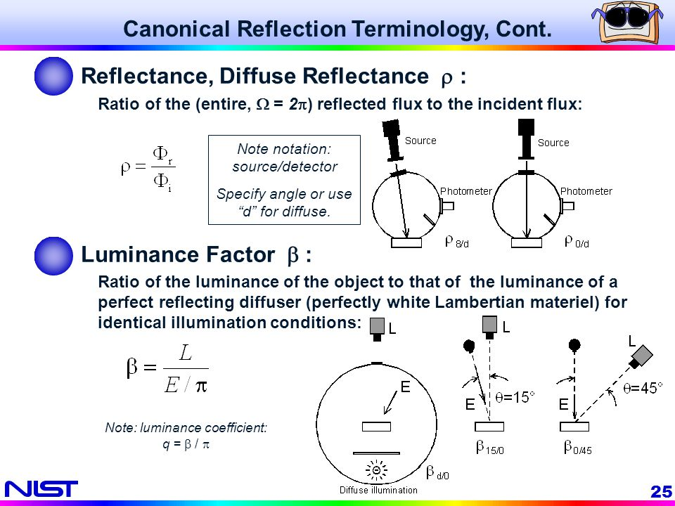 Canonical Reflection Terminology, Cont.