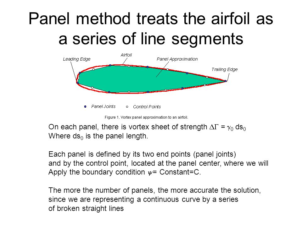 Panel method treats the airfoil as a series of line segments
