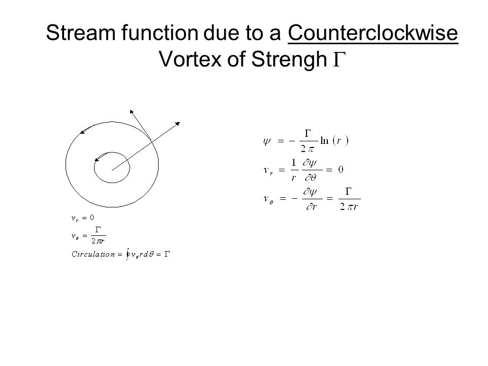 Stream function due to a Counterclockwise Vortex of Strengh G