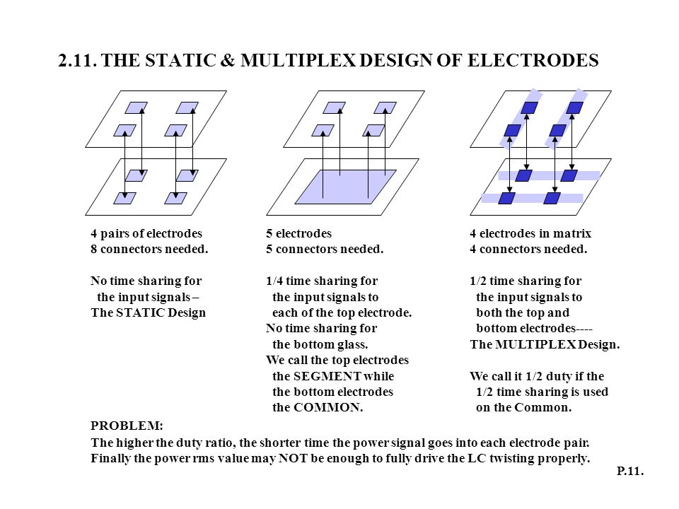 2.11. THE STATIC & MULTIPLEX DESIGN OF ELECTRODES