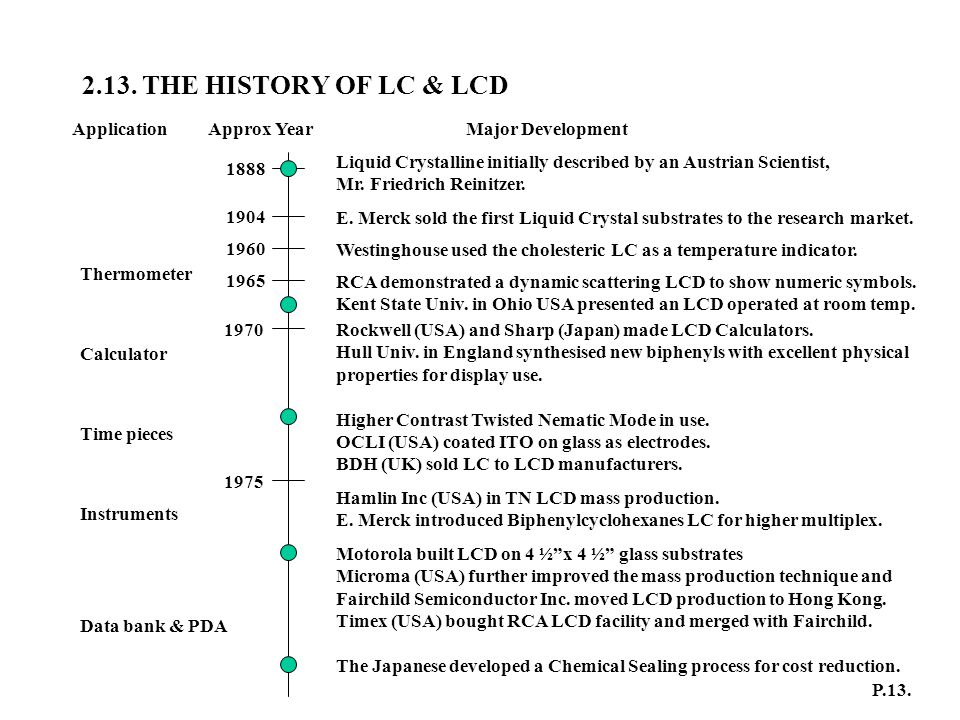 2.13. THE HISTORY OF LC & LCD Application Approx Year