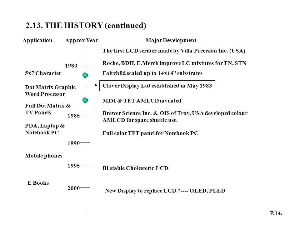 2.13. THE HISTORY (continued)