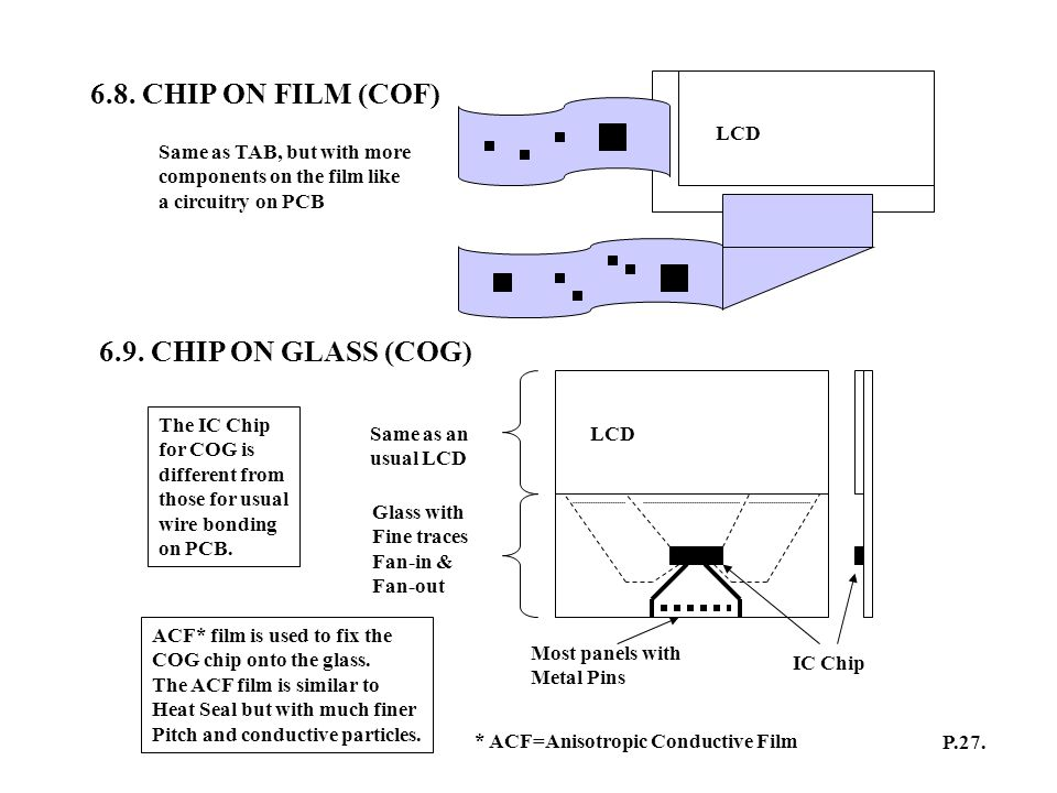 6.8. CHIP ON FILM (COF) 6.9. CHIP ON GLASS (COG) LCD