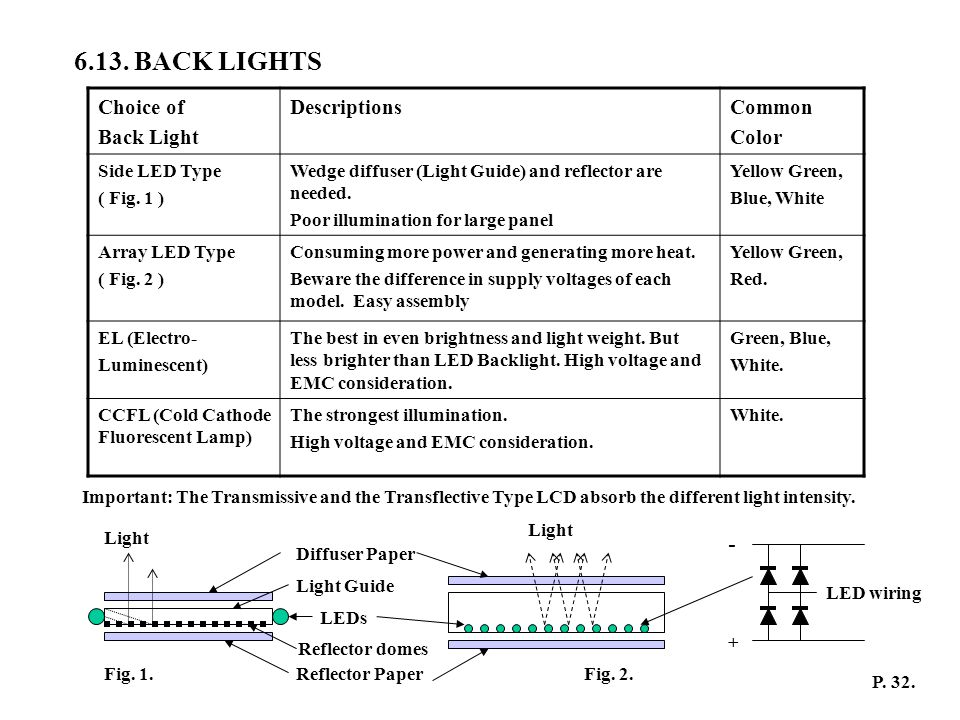 6.13. BACK LIGHTS - Choice of Back Light Descriptions Common Color