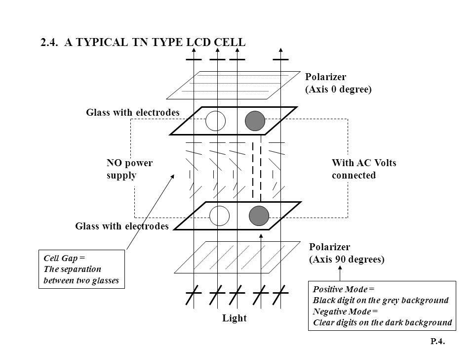 2.4. A TYPICAL TN TYPE LCD CELL