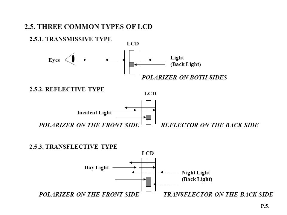 2.5. THREE COMMON TYPES OF LCD