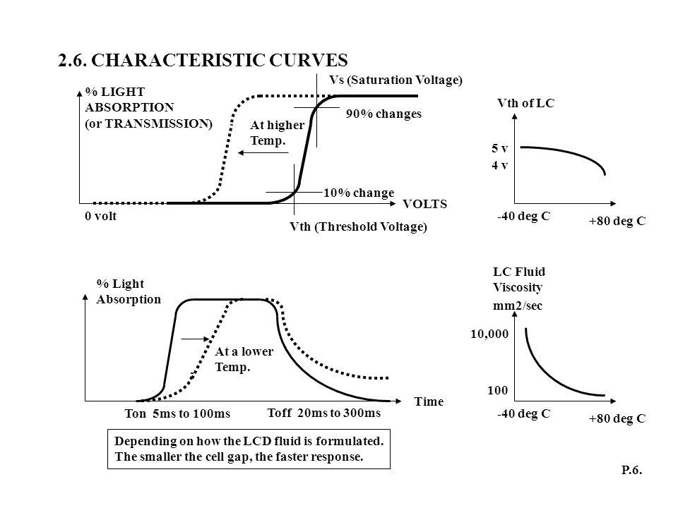 2.6. CHARACTERISTIC CURVES