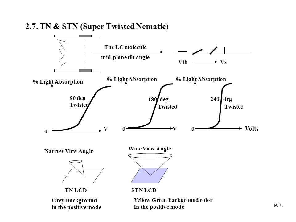 2.7. TN & STN (Super Twisted Nematic)