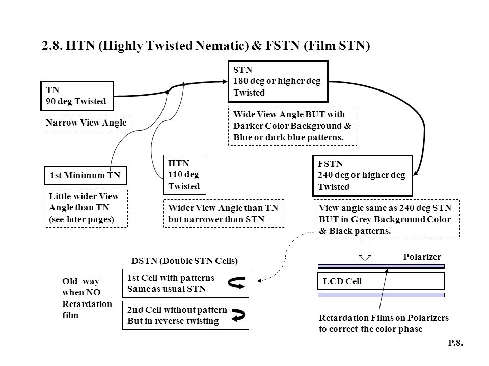 2.8. HTN (Highly Twisted Nematic) & FSTN (Film STN)