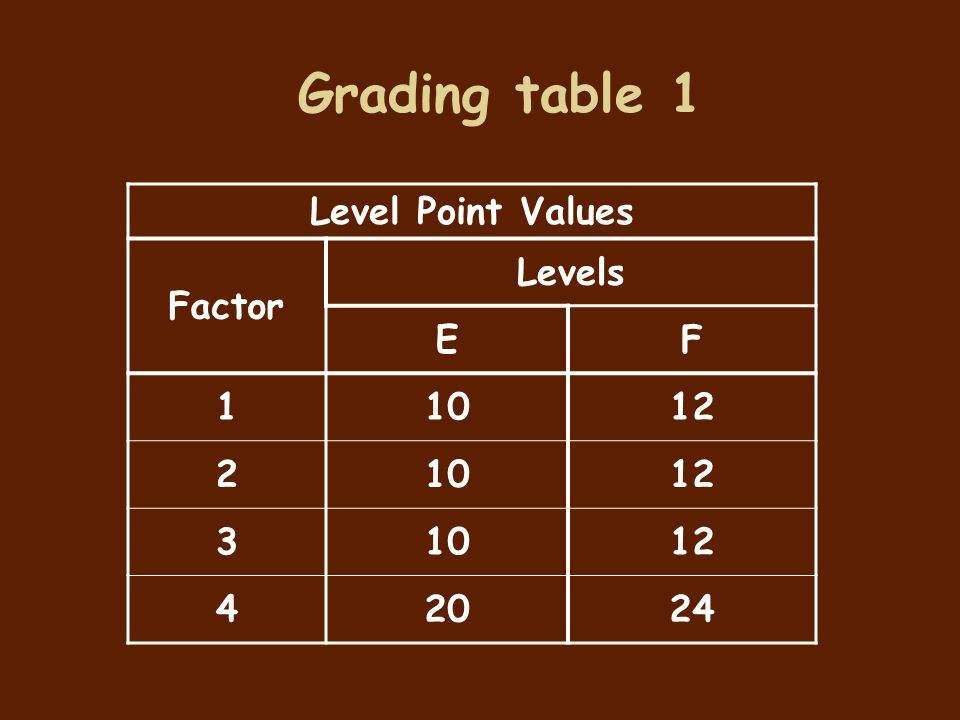 Grading table 1 Level Point Values Factor Levels E F 1 10 12 2 3 4 20