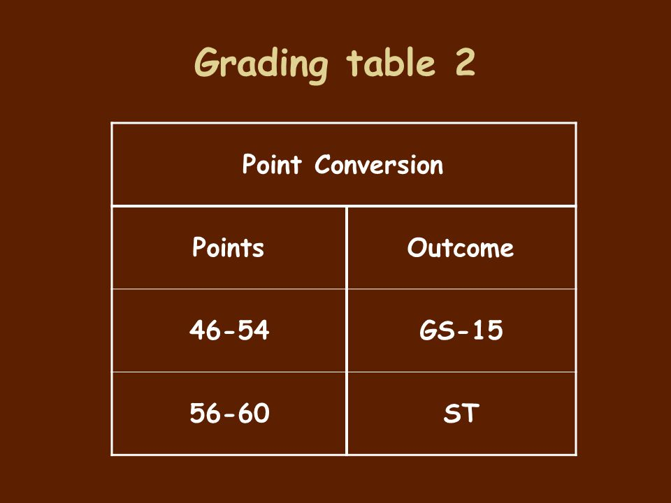 Grading table 2 Point Conversion Points Outcome 46-54 GS-15 56-60 ST