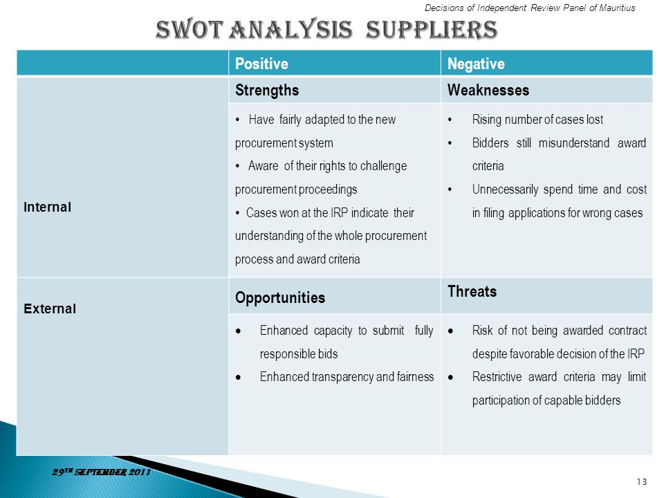 SWOT Analysis suppliers