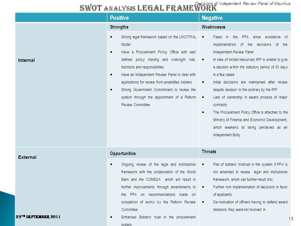 SWOT Analysis Legal Framework