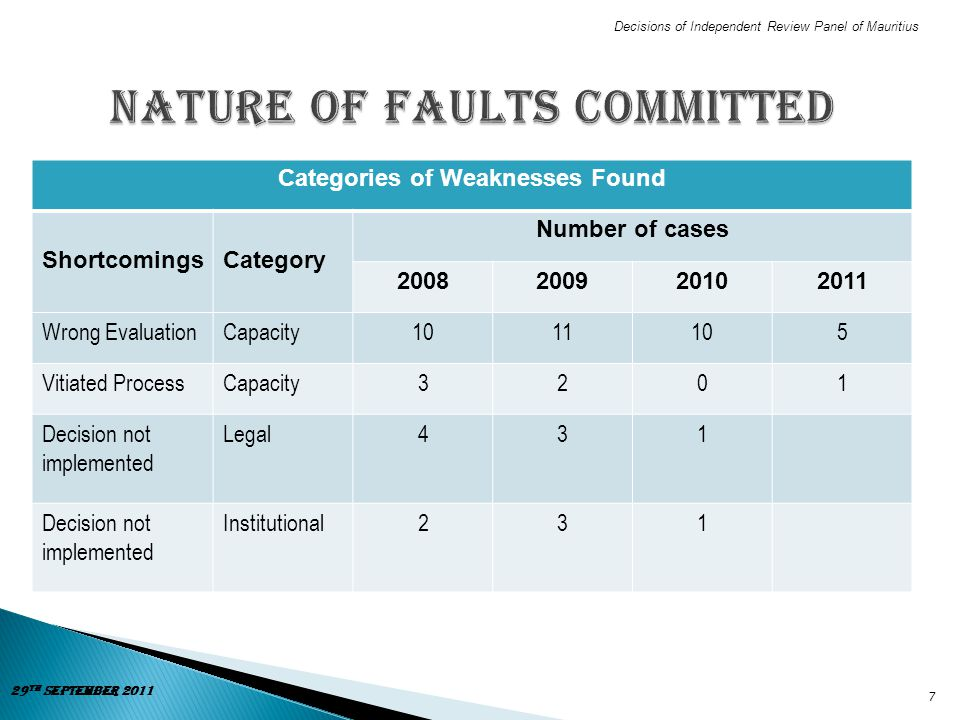 Nature of Faults Committed