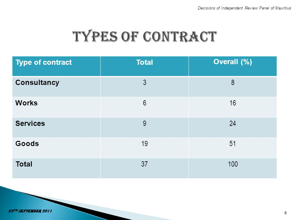 Types of Contract Type of contract Total Overall (%) Consultancy 3 8