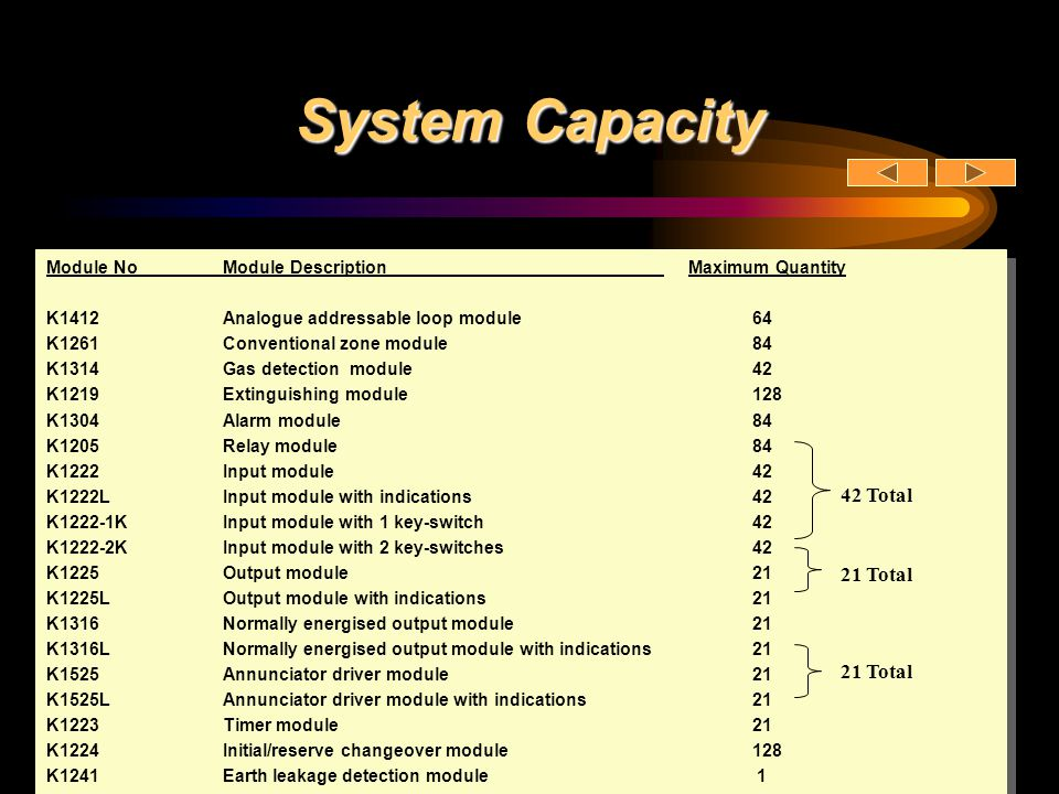 System Capacity 42 Total 21 Total 21 Total