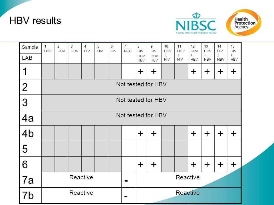 + 4a 4b 7a - 7b HBV results Not tested for HBV Reactive LAB Sample 1