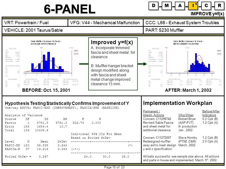 Implementation Workplan