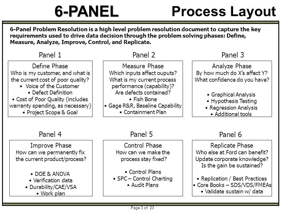 Process Layout Panel 1 Panel 2 Panel 3 Panel 4 Panel 5 Panel 6