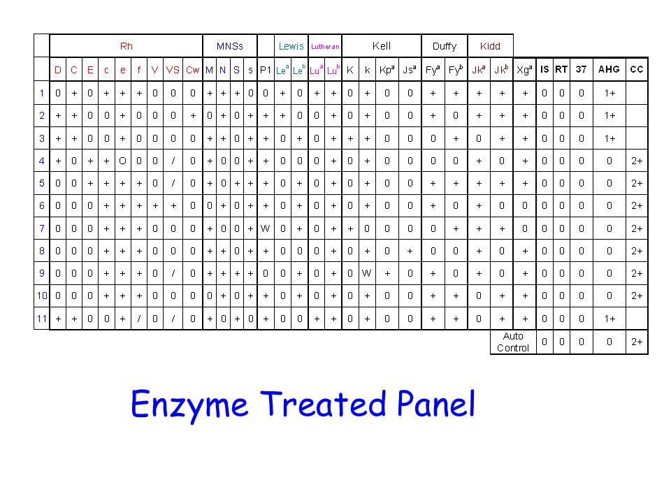 Enzyme Treated Panel
