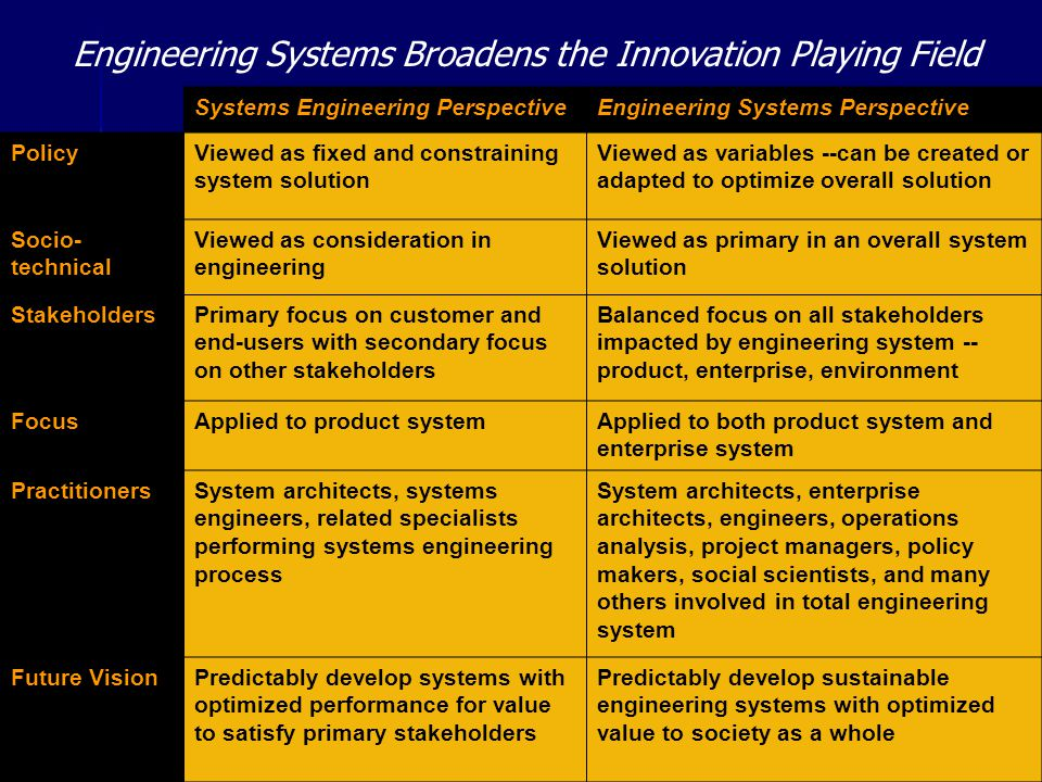 Engineering Systems Broadens the Innovation Playing Field