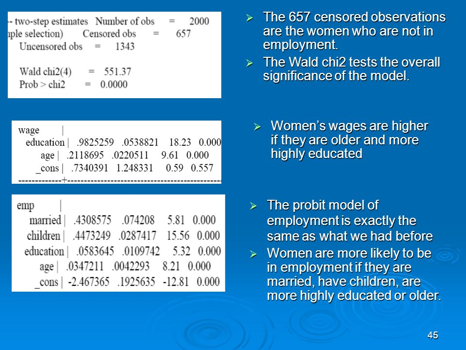 The 657 censored observations are the women who are not in employment.