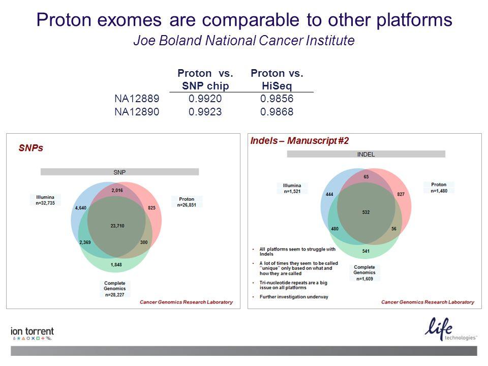 Proton exomes are comparable to other platforms Joe Boland National Cancer Institute