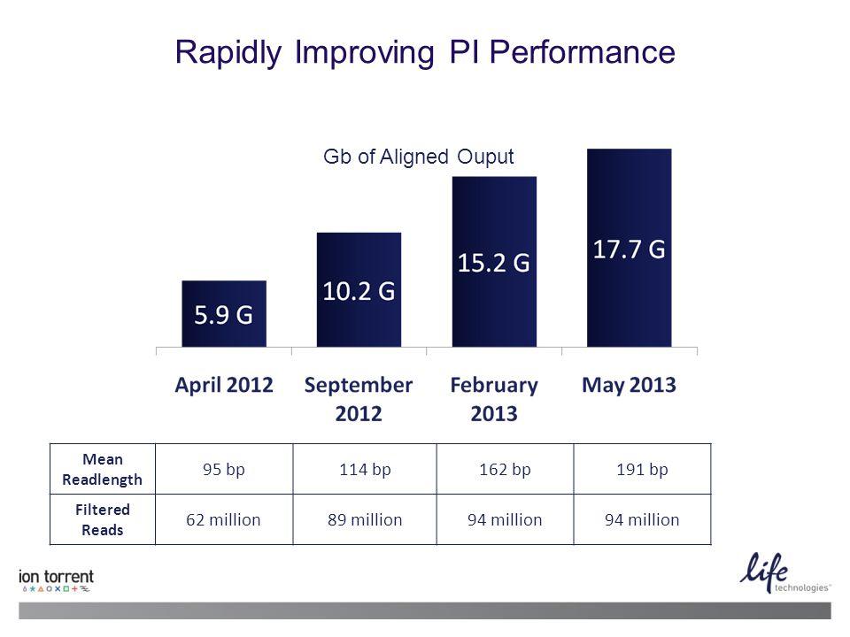 Rapidly Improving PI Performance