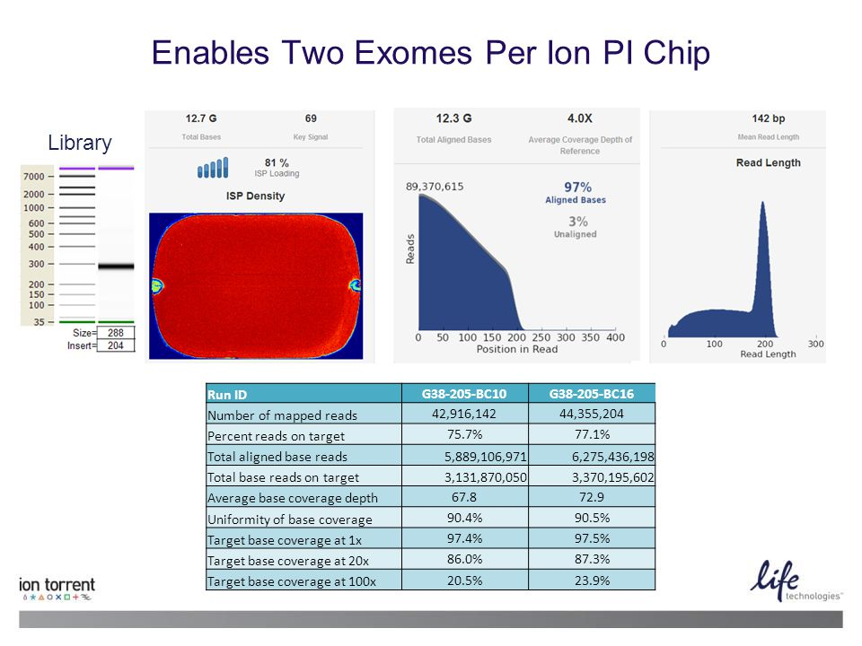 Enables Two Exomes Per Ion PI Chip