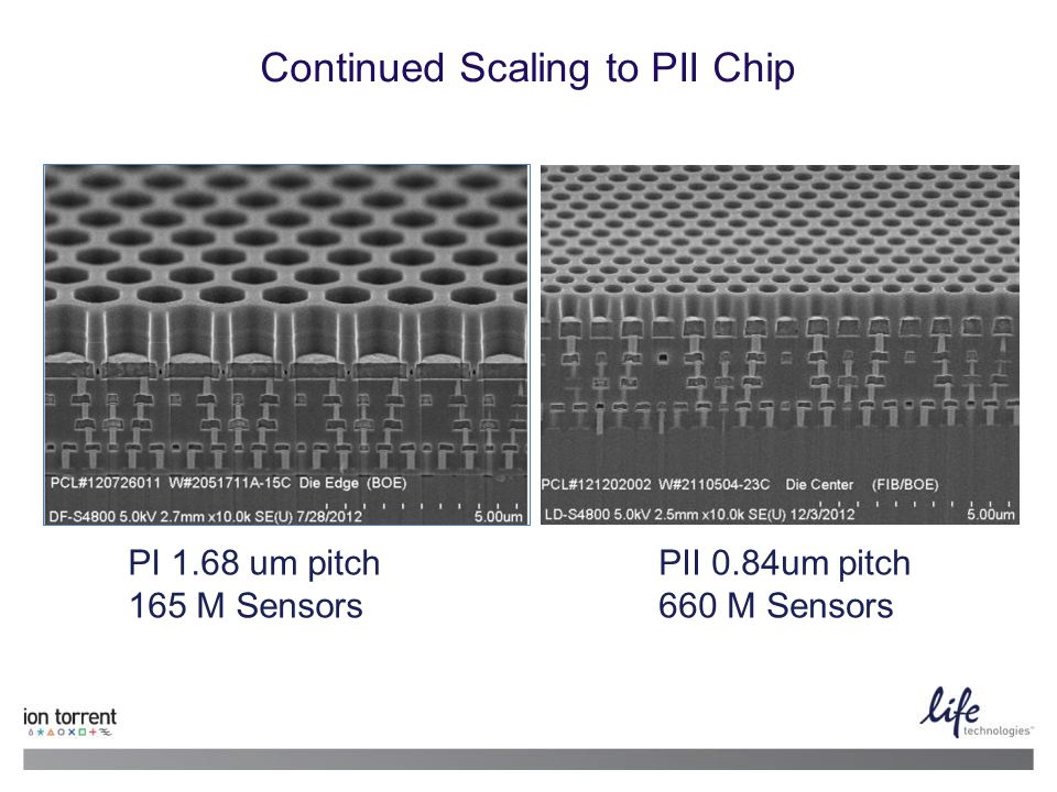 Continued Scaling to PII Chip