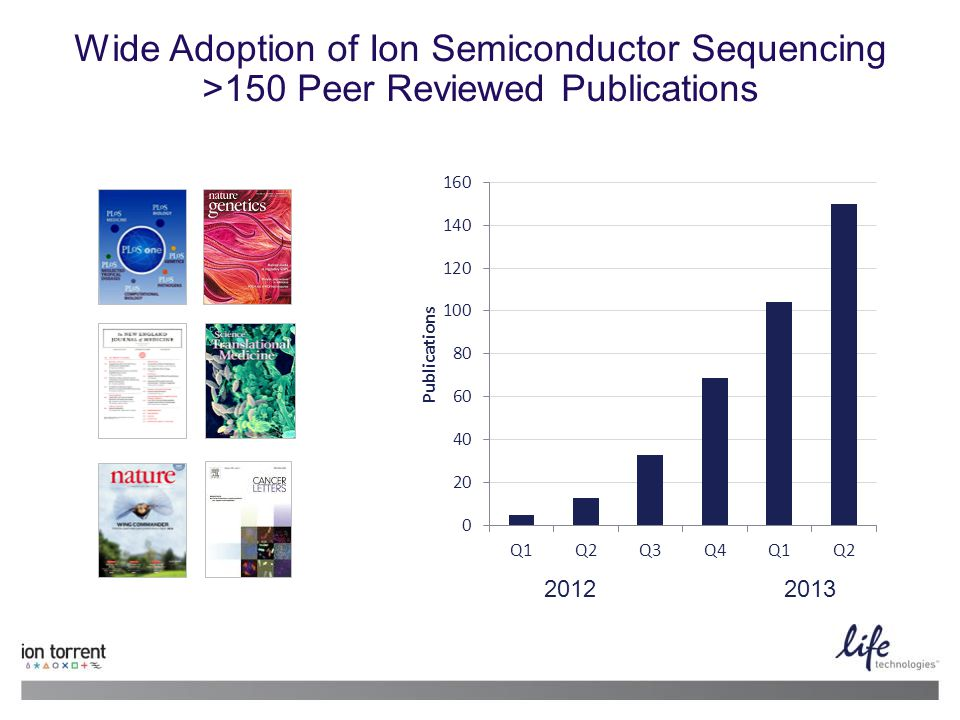 Wide Adoption of Ion Semiconductor Sequencing >150 Peer Reviewed Publications