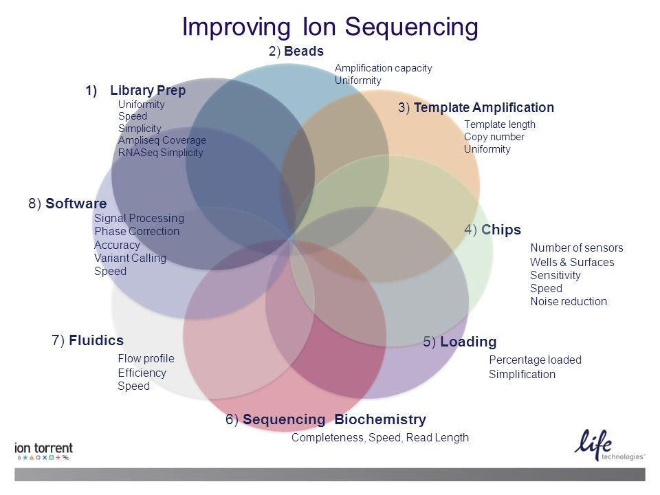 Improving Ion Sequencing