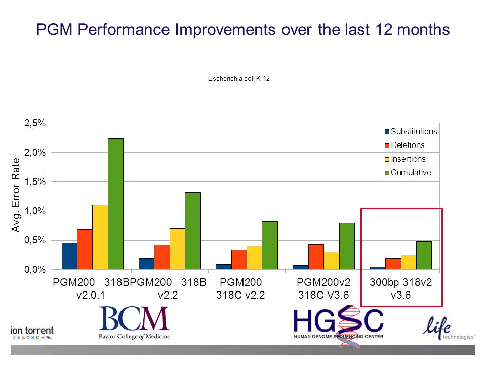 PGM Performance Improvements over the last 12 months