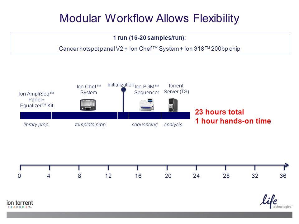 Modular Workflow Allows Flexibility