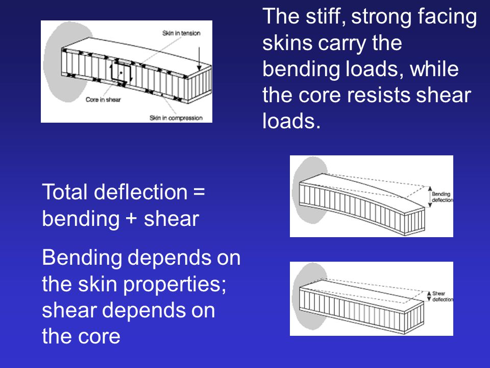 The stiff, strong facing skins carry the bending loads, while the core resists shear loads.