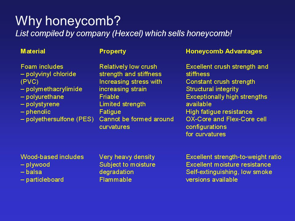 Why honeycomb List compiled by company (Hexcel) which sells honeycomb!