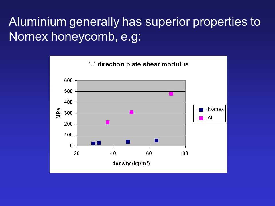 Aluminium generally has superior properties to Nomex honeycomb, e.g: