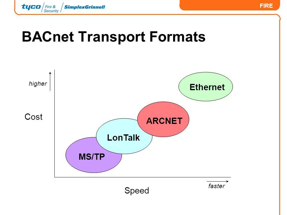 BACnet Transport Formats
