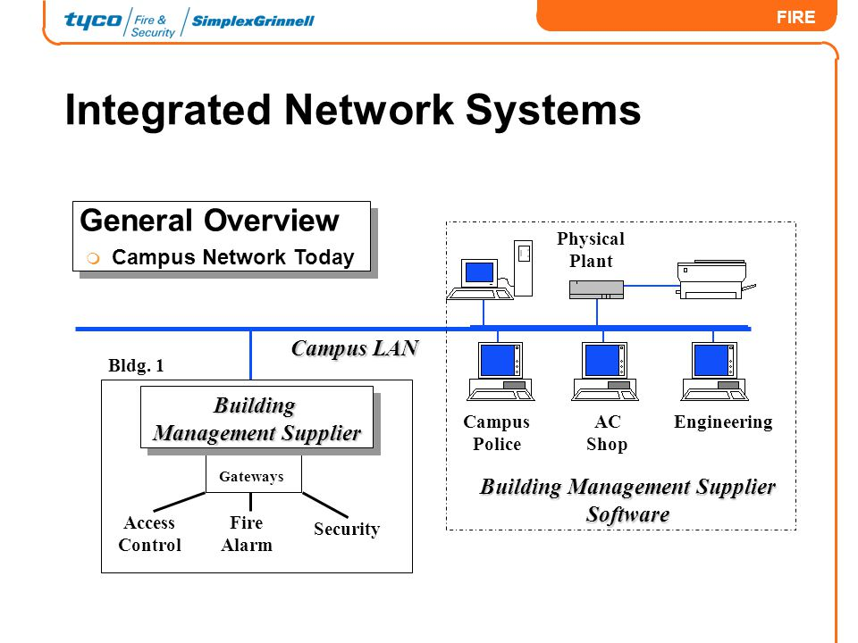 Integrated Network Systems
