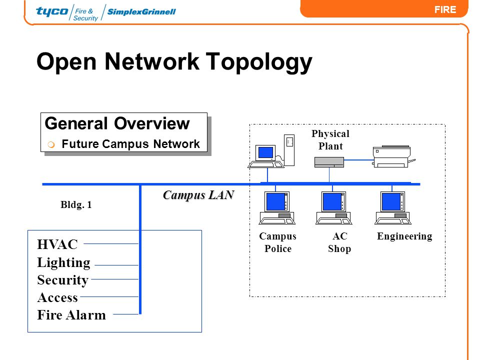 Open Network Topology General Overview HVAC Lighting Security Access