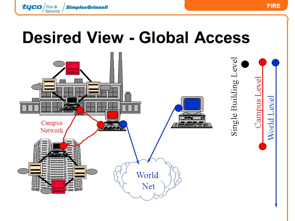 Desired View - Global Access