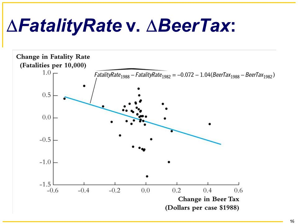FatalityRate v. BeerTax: