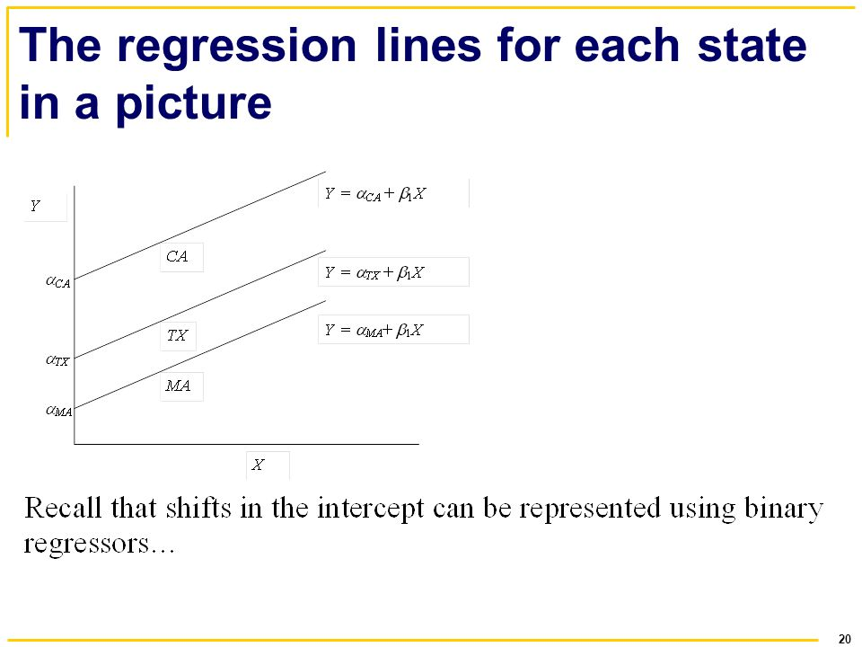 The regression lines for each state in a picture