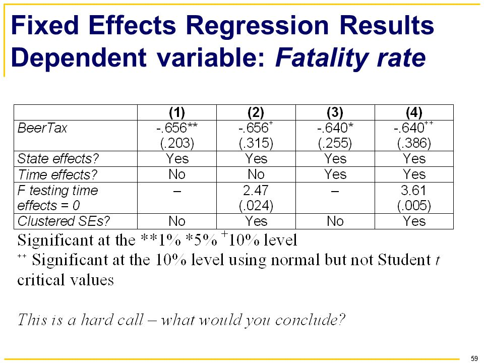 Fixed Effects Regression Results Dependent variable: Fatality rate