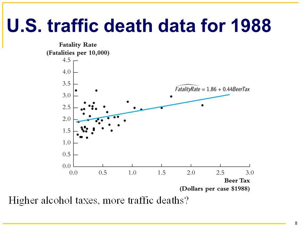 U.S. traffic death data for 1988